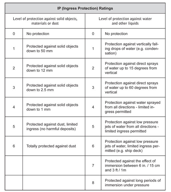 IP Protections Rating Chart
